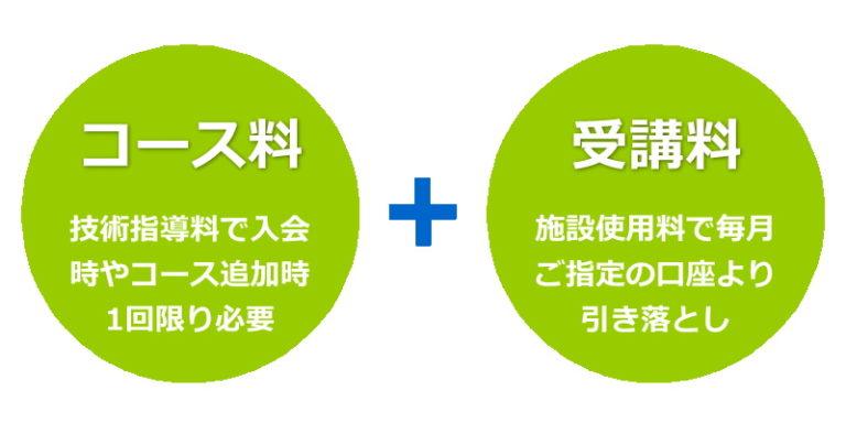 コース料+受講料イメージ